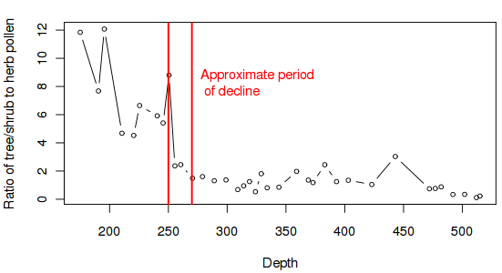 Graph of pollen ratios at different depths in the core
